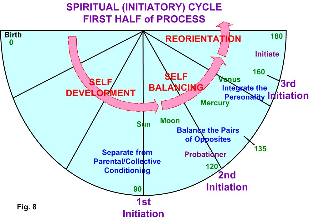 Getting To Know Our Personality Soul And Spiritual Cycles In Life