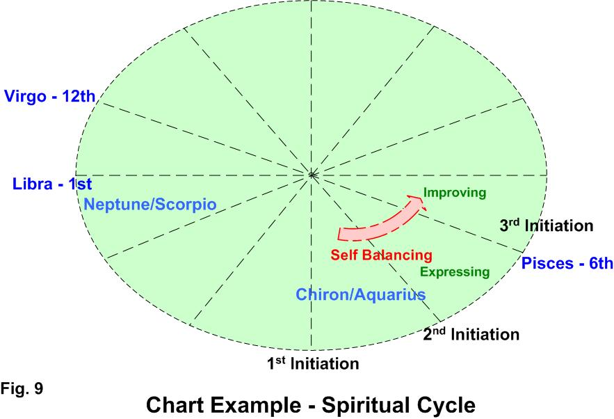 Getting to Know Our Personality, Soul and Spiritual Cycles in Life